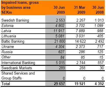 Swedbank impairments - Swedbank