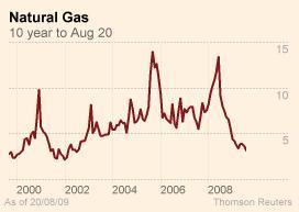 Natgas prices 10 year - FT