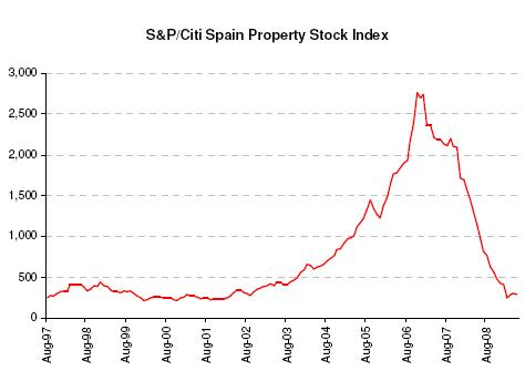 S&P/Citi Spain Proeprty Stock Index - Variant Perception
