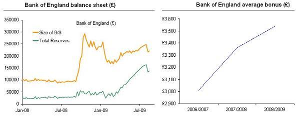 BoE balance sheet (courtesy of Morgan Stanley) and BoE bonuses (FT Alphaville's own chart)