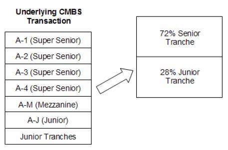 Moody's illustration of CMBS resecuritisation
