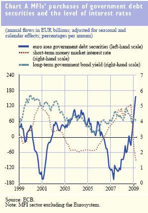 MFI net purchases - ECB