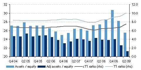 BarCap chart of European banks' leverage