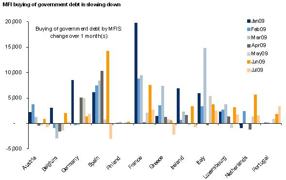 MFI buying of government debt is slowing down - Barcap
