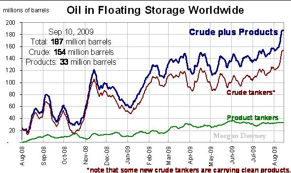 Oil in floating storage worldwide - Morgan Downey