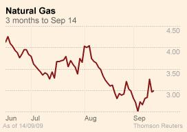 Natural gas - FT