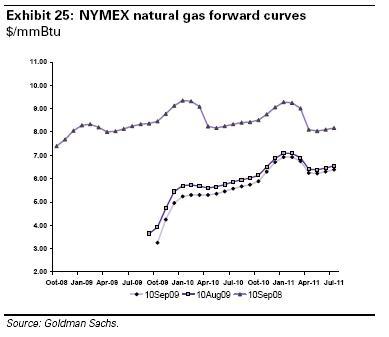 Natural Gas forward curve - Goldman Sachs