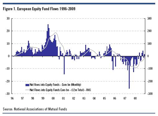 European equity fund flows 1996-2009 - Citi
