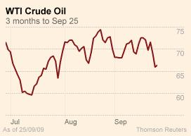 WTI Crude - FT