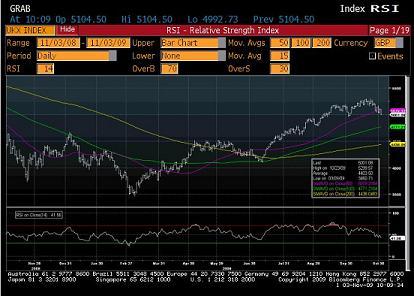 Bloomberg chart of FTSE moving average