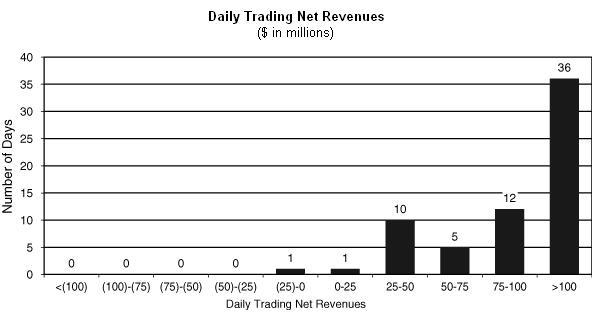 Daily net trading revenues - Goldman Sachs SEC filing