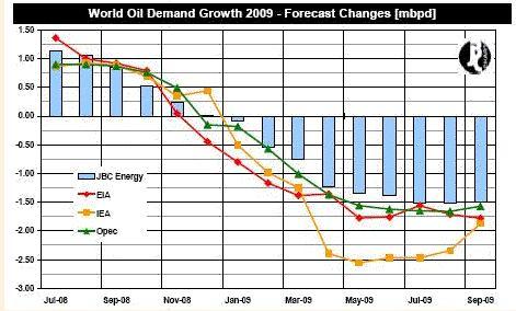 World oil demand growth 2009 - JBC
