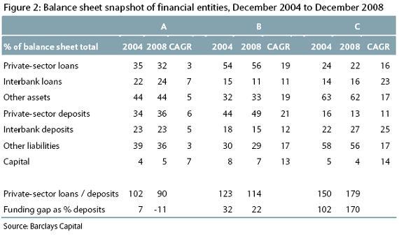 Balance sheet snapshot of financial entities - BarCap