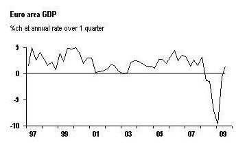 Eurozone GDP - JPM