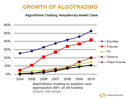 Growth of algo trading - Thomson Reuters