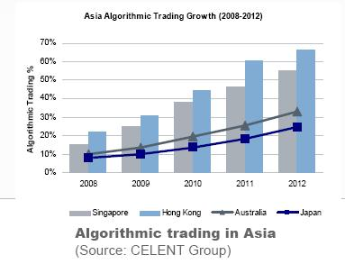 Asia algorithmic trading growth - Celent