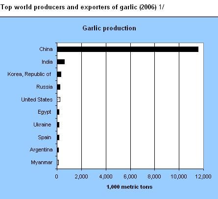 World garlic production - USDA