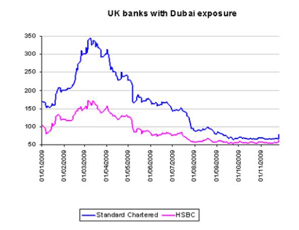 Markit chart of StanChart and HSBC CDS