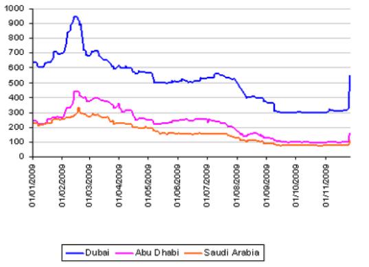 Markit chart of UAE CDS