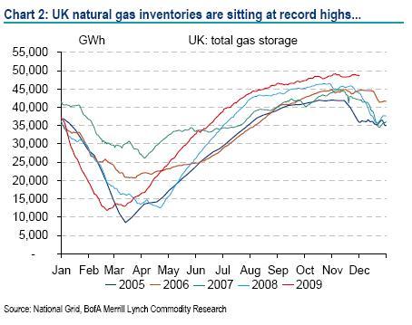 UK natural gas inventories - Merrill Lynch