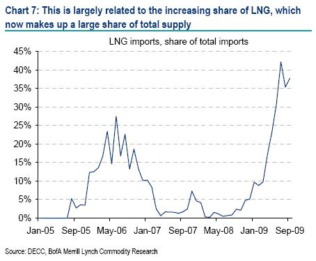 LNG imports, share of total imports - Merrill Lynch
