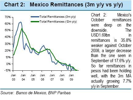 Mexico's remittances - BNP Paribas