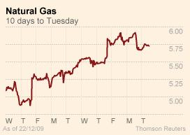 Natural Gas futures - FT