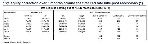 Equity corrections after Fed rate hikes - small