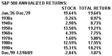 S&P 500 annualised returns - S&P Indices
