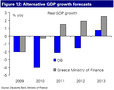 DB vs Greek Govt projections for GDP growth