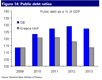 DB vs Greek Gov't projections on public debt as a % of GDP
