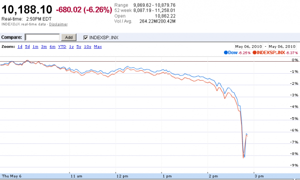 Google Finance chart of Dow and S&P 500