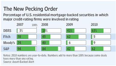 WSJ chart of 'the new pecking order' in rating agencies