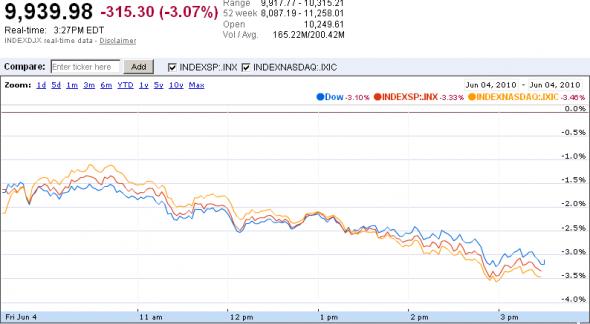 US market snapshot, via Google Finance
