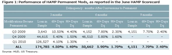 BarCap - Performance of HAMP permanent mods, as reported in the June Hamp scorecard