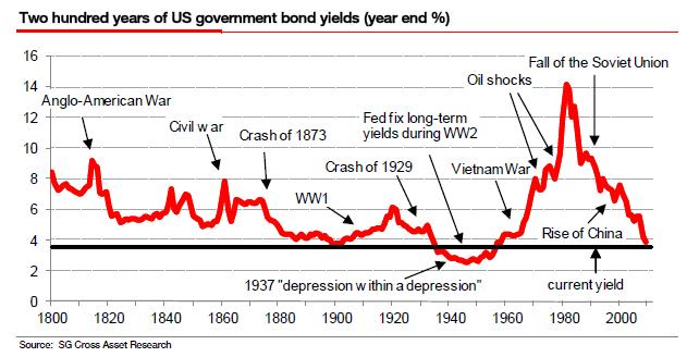 Image result for bond market 200 hundred years