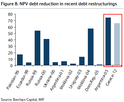 Greek debt haircut 2012