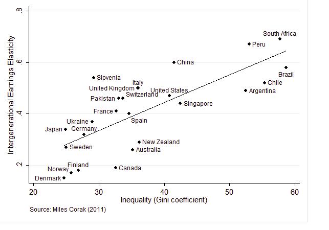 Miles Corak's Great Gatsby Curve -- Economics for Public Policy