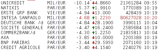 Euro bank price falls -- Reuters