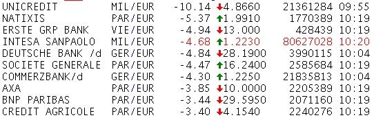 Euro bank price falls -- Reuters