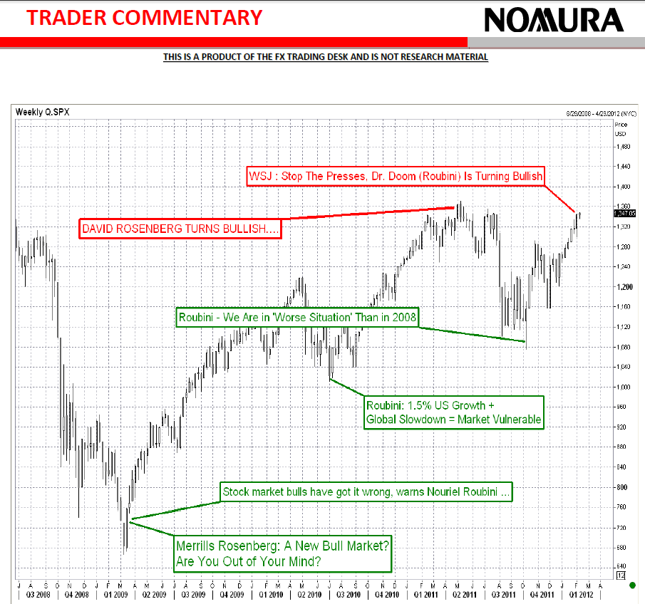 Roubini and Rosenberg contrary indicators chart, by Nomura FX desk