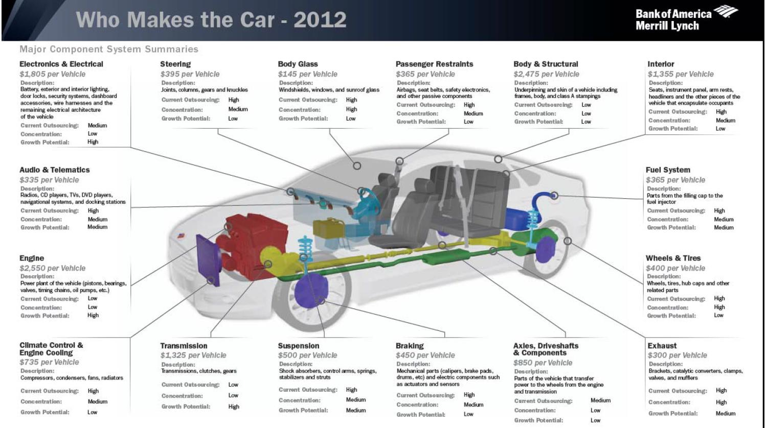 Chevy Express Parts Diagram Engine Car Parts And Component Diagram