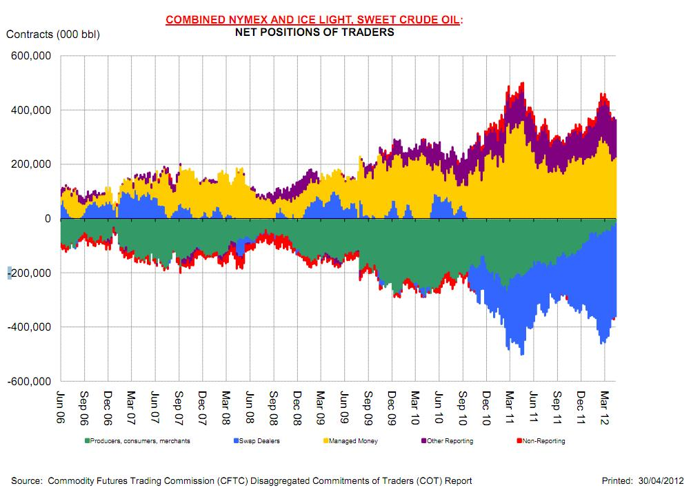 Combined Nymex and Ice light sweet oil - net positions of traders from CFTC data -Reuters.jpg