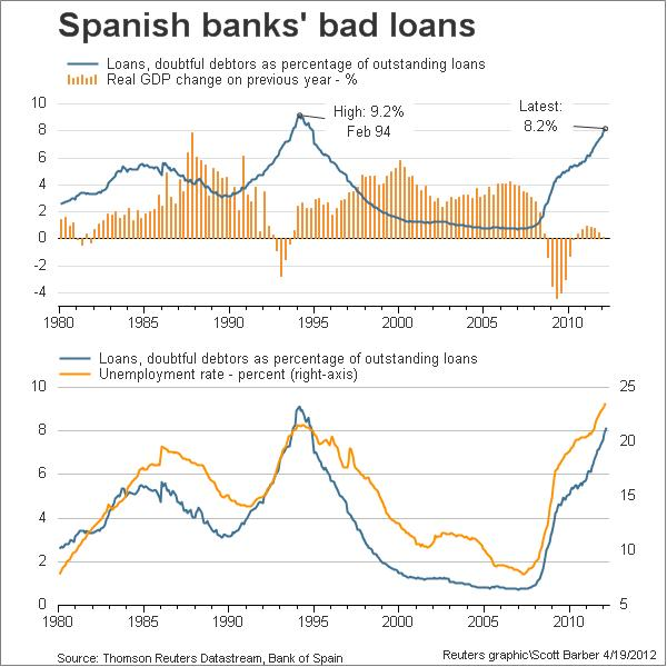 Spanish bad bank loans against GDP - Source: Reuters