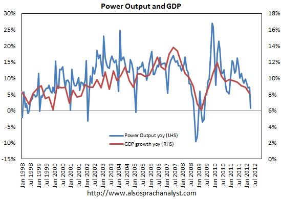 China power consumption vs GDP - Also Sprach Analyst