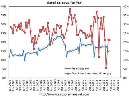 China retail sales vs Fixed Asset Investment - Also Sprach Analyst
