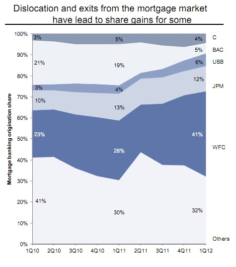 Mortgage market share - Goldman Sachs