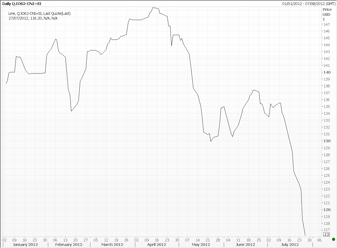 Iron ore year to date - Reuters