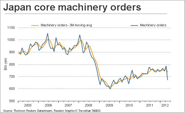 Japan machinery orders & 3-month moving average of same. Scotty Barber/Reuters