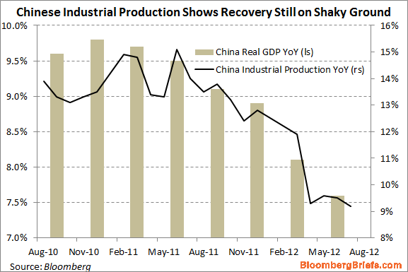 China quarterly yoy GDP and  monthly industrial production - Bloomberg Brief